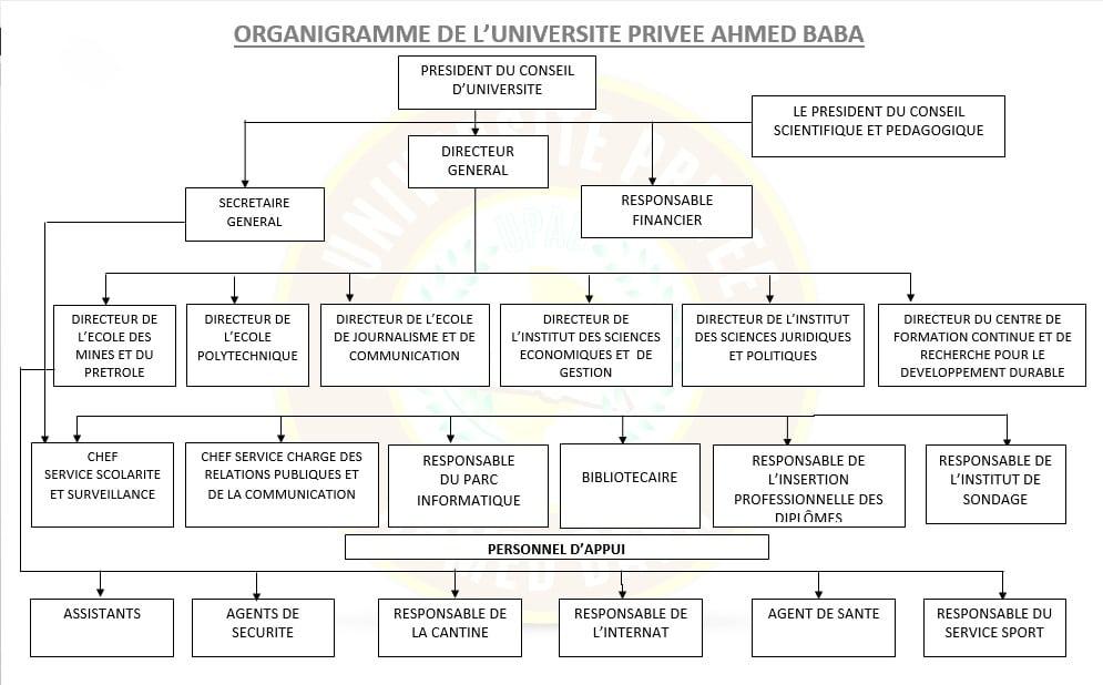 Organigramme-UPAB